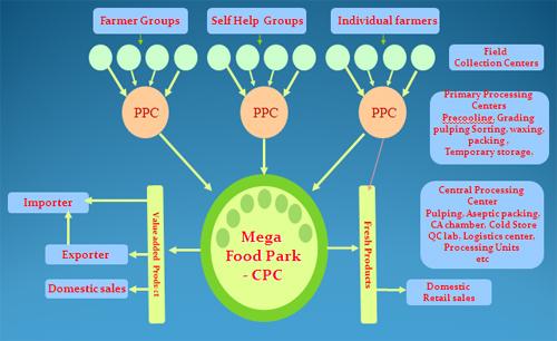 megafoodpark-model-2