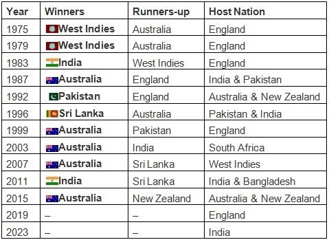 ICC-World-cup-Winners-list