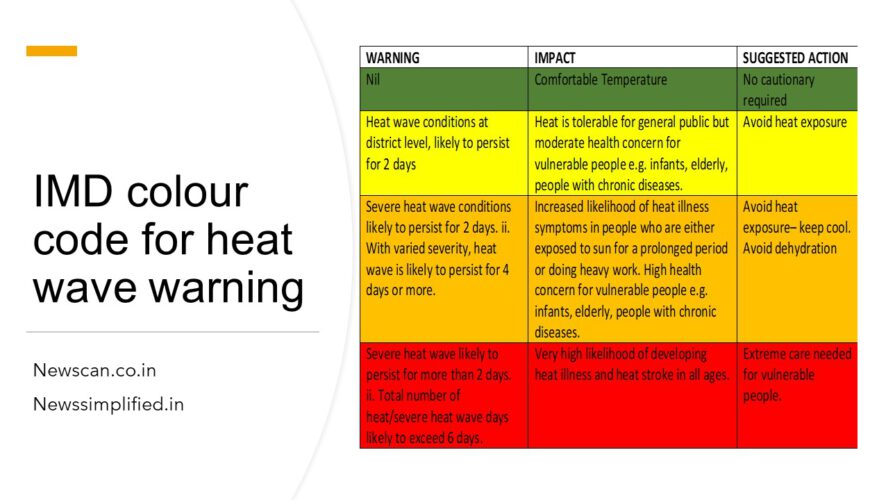 IMD colour code for heat wave warning